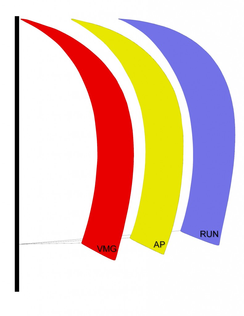 Symmetrical Spinnaker Diagram